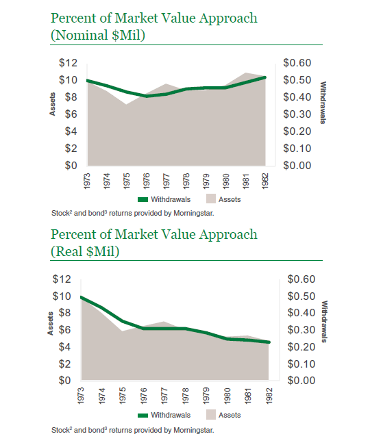 percent of market value approach