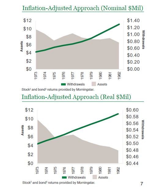 inflation adjusted approach