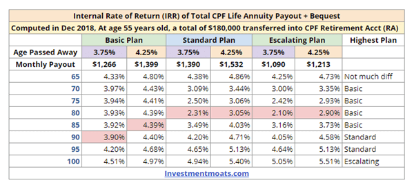 CPF Life Internal Rate of Return IRR