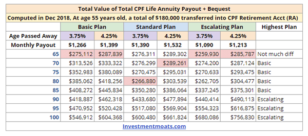 Total Value of CPF Life