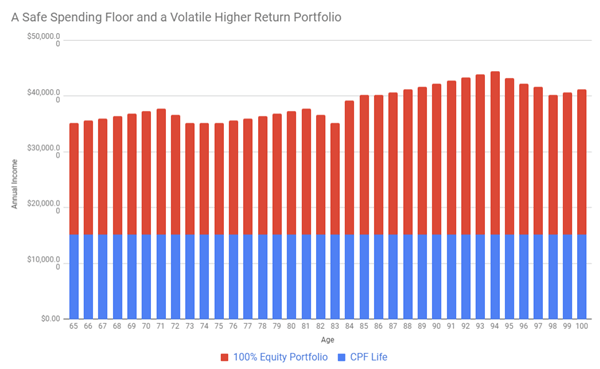 Safe Spending Floor Income and Equity Portfolio