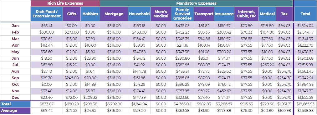 2018 Annual Expenses Breakdown