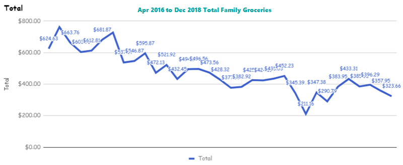2018 Total Family Groceries Spending