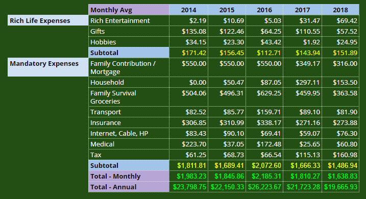 Change in Annual Expenses Year on Year
