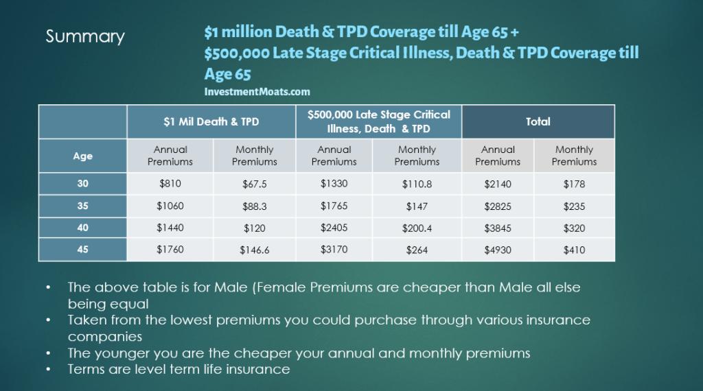 Cheapest combination of life insurance + critical illness