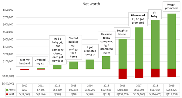 Your net worth and your money story