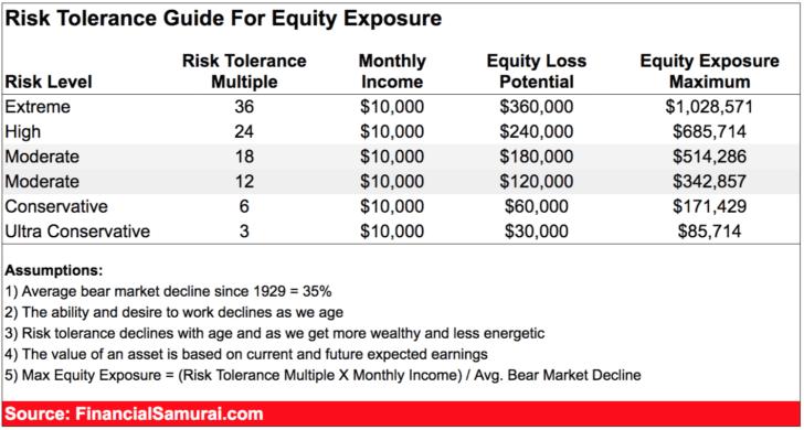 financial samurai equity risk tolerance