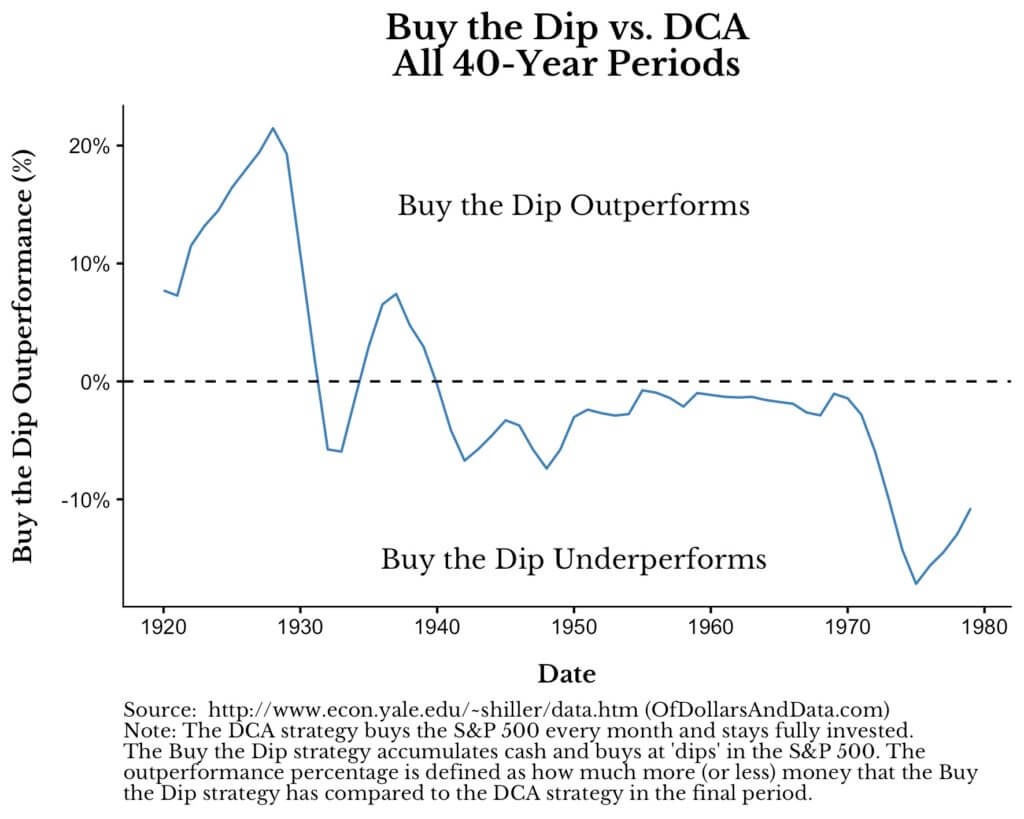 buy the dip under performs dollar cost averaging 1l