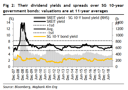 REIT historical dividend yield spread 2