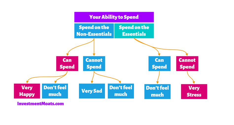 Your ability to spend