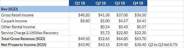 Lippo Malls REtail Trust revenue in SGD