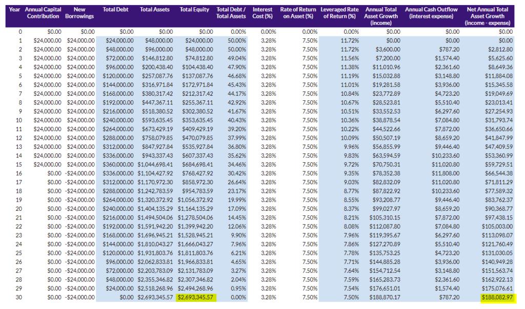 30 year leveraged portfolio