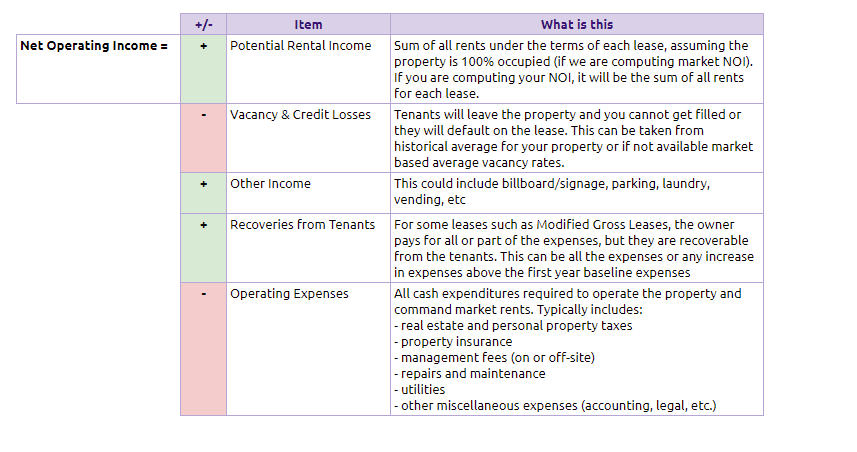How to calculate Net Property Income