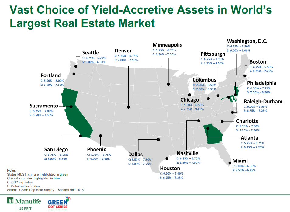 Taken from Manulife US REIT's slides on areas where good acquisitions can come from