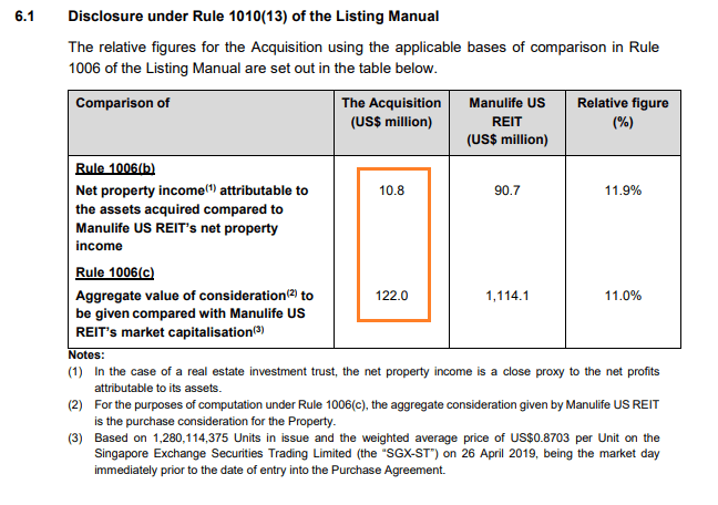 Net property income of Manulife US REIT Centerpointe