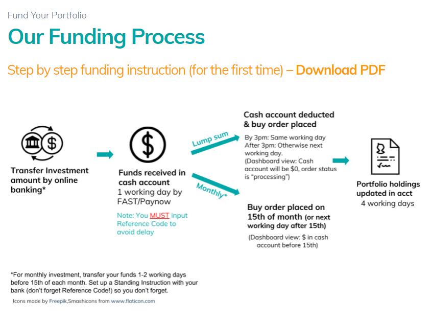 MoneyOwl funding your investment account