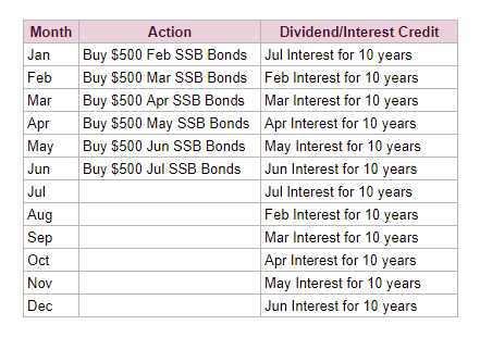 DBS Multiplier Singapore Savings Bond Bond Ladder