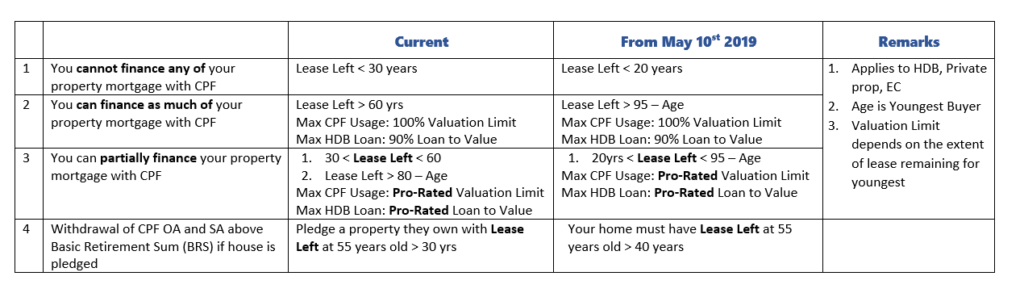 2019 May HDB and CPF rule changes comparison