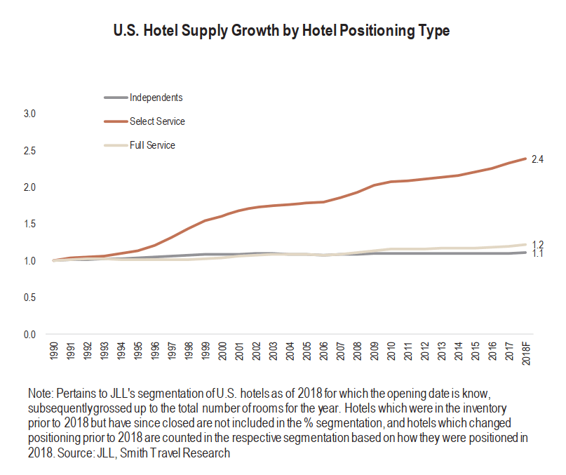 Eagle Hospitality Trust - Supply growth