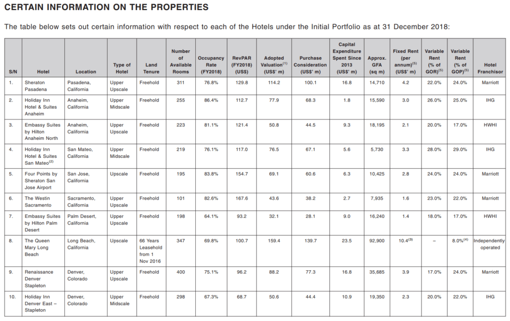 Eagle Hospitality Trust - Property Details 1