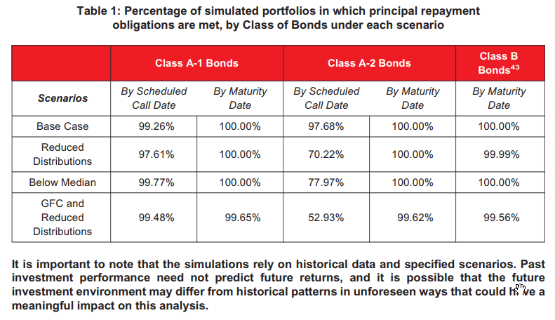 Azalea V Structured Bond Risk Simulation