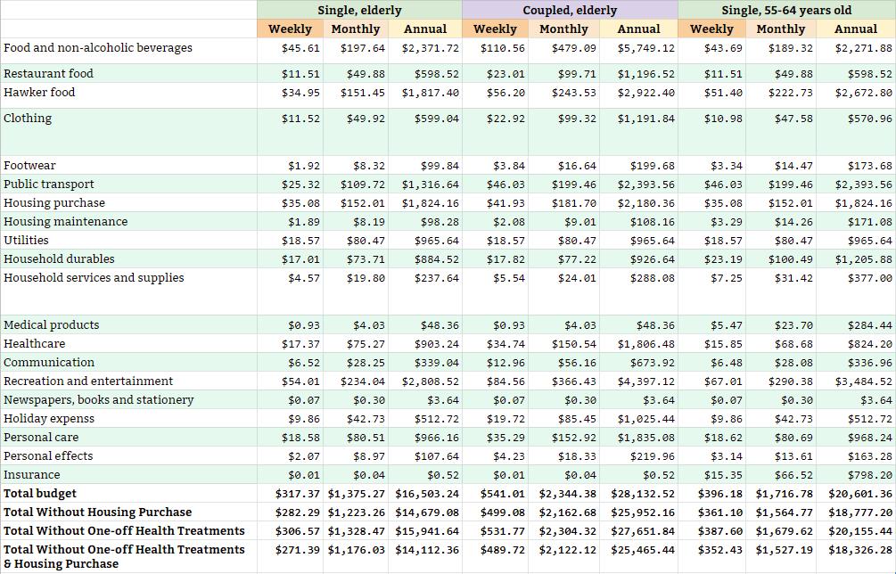 Older Singaporeans Basic Expenses