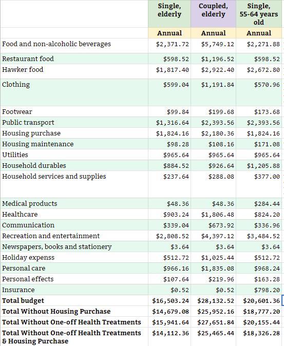 Older Singaporean's Basic Expenses
