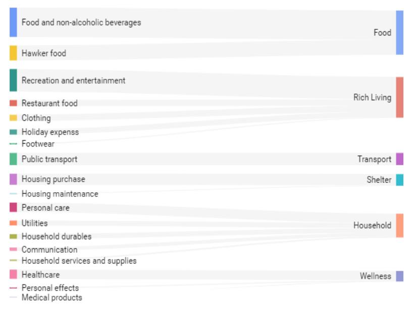 Basic Expenses Sankey Chart