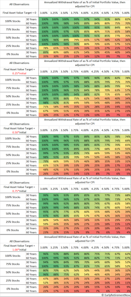 Safe withdrawal rate for 30 to 60 years with different levels of wealth preservation