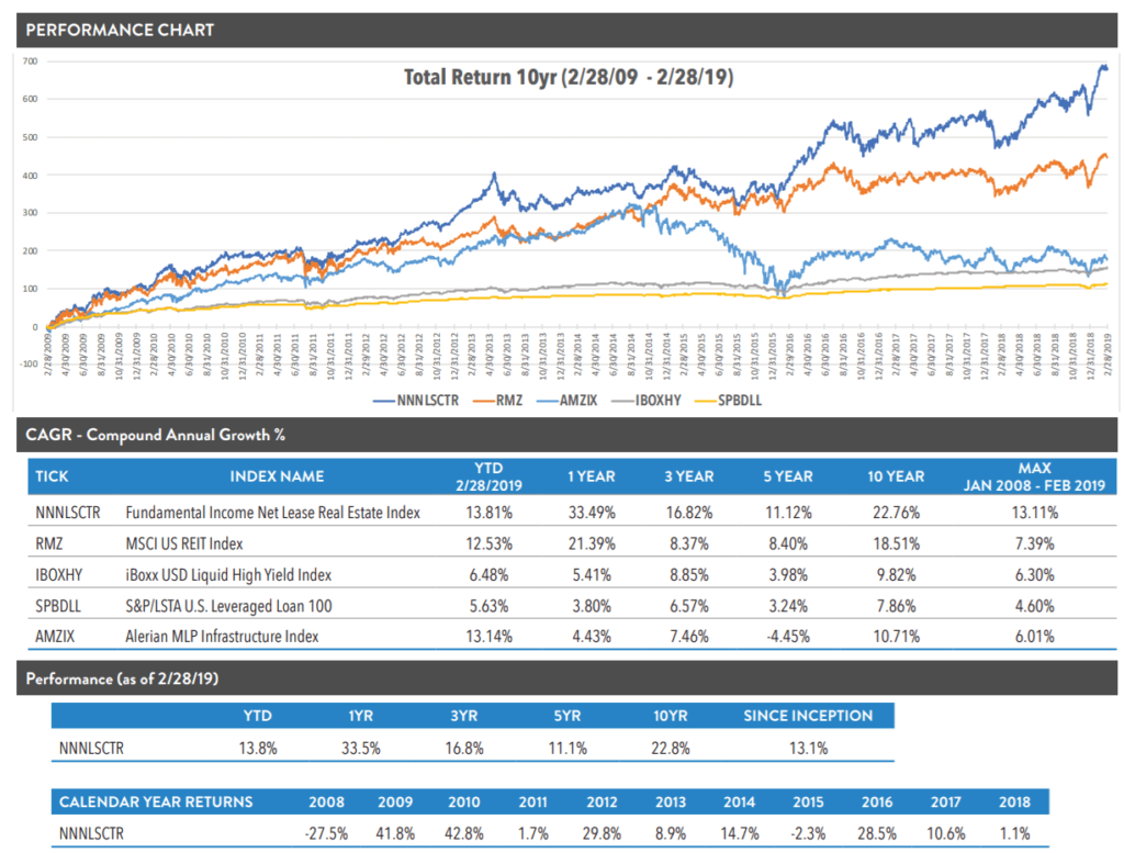 Net lease corporate ETF performance