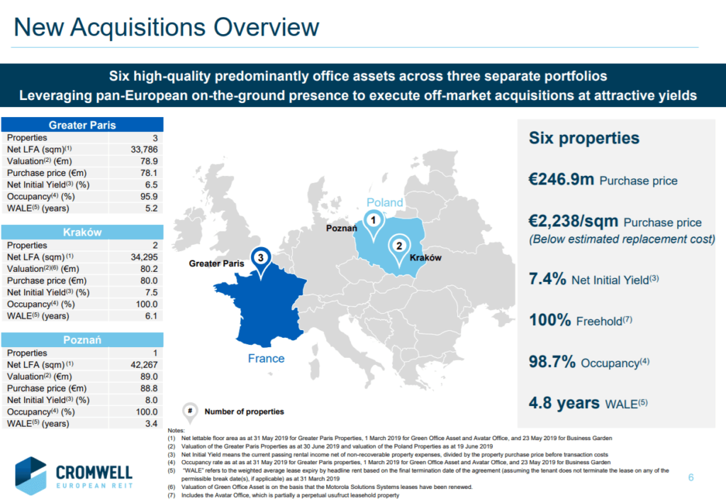 Cromwell European REIT new acquisitions