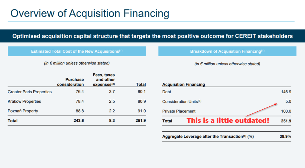 Cromwell European REIT acquisitoin