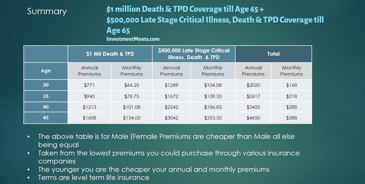 The Cheapest Term Life Insurance in Singapore **Updated June