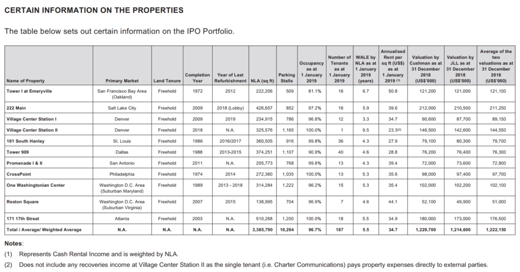 Details of Prime US REIT's Properties