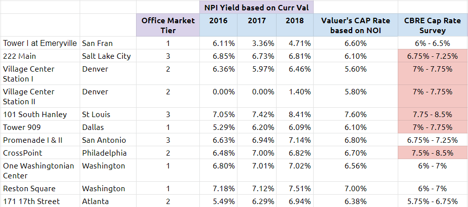 Prime US REIT property NPI yield versus 2018 Second Half Survey
