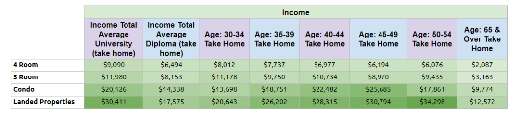 Take home income of household, according to different home types