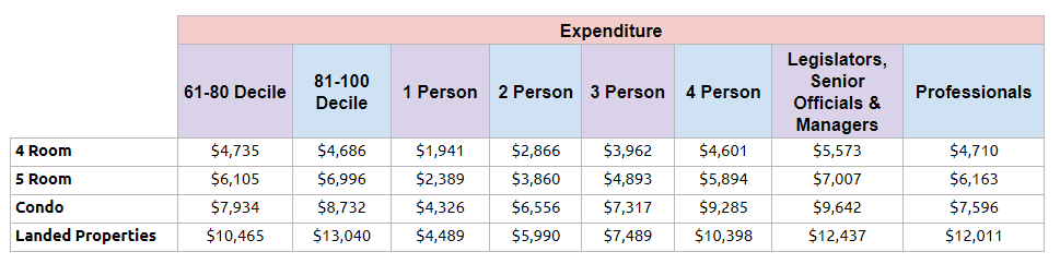 Expenditure based on different income level, household size, profession