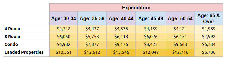 Expenditure based on different age group