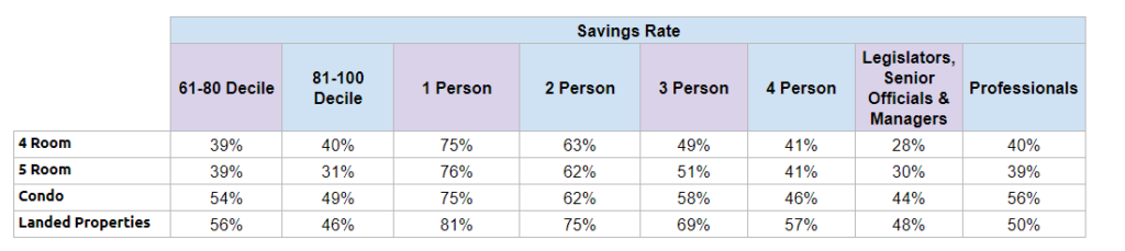 Savings Rate of Singaporeans broken down by Household Size, Income and Profession