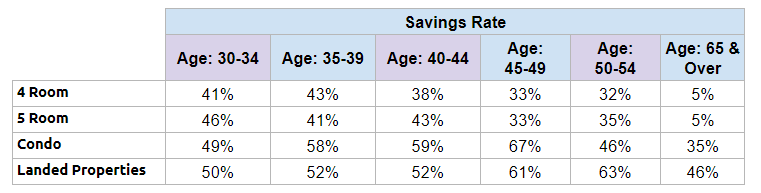 Savings Rate of Singaporeans broken down by Age Group