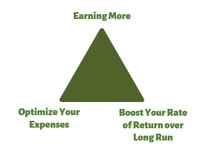 either earn more, optimize your expenses, boost your rate of return to get wealthy over time realistically