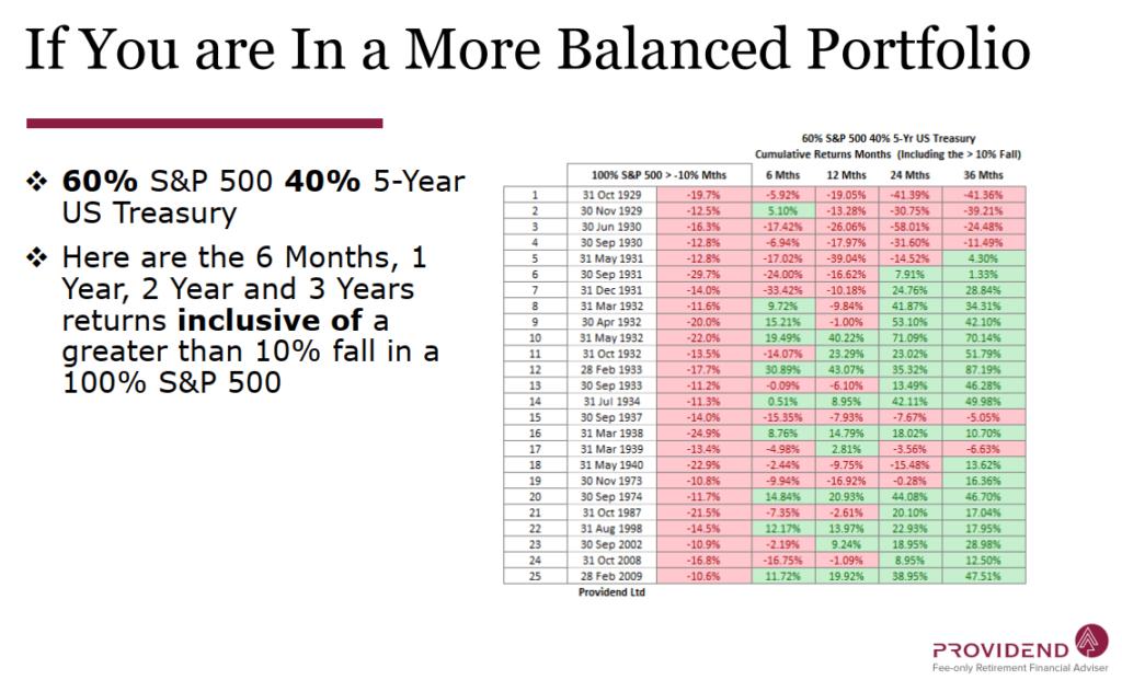 Providend Balanced Portfolio