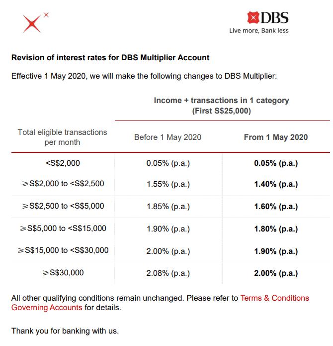 DBS Multiplier bonus interest changes