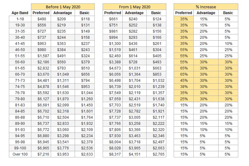 The most recent premium increase for Incomeshield Plus Rider