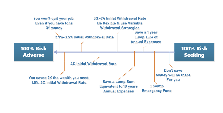 The spectrum of how risk averse you are about your financial independence