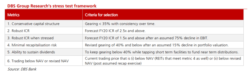 The criteria of evaluation in this Singapore REIT's stress test