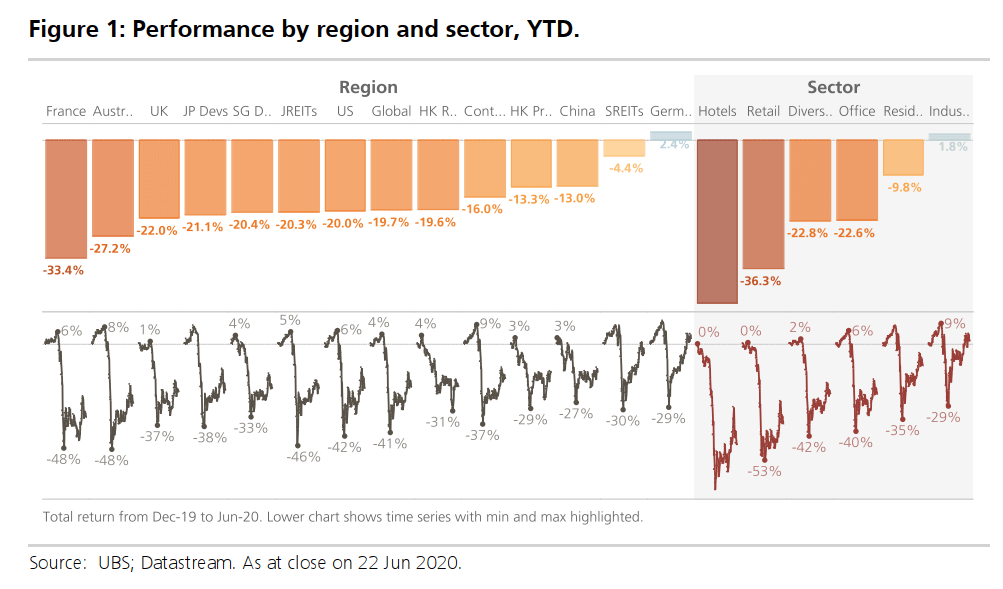 Performance of listed real estate sector by region and sector