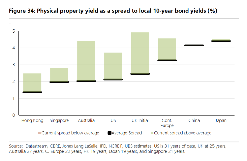 physical property yield as a spread to locla 10-year bond yields