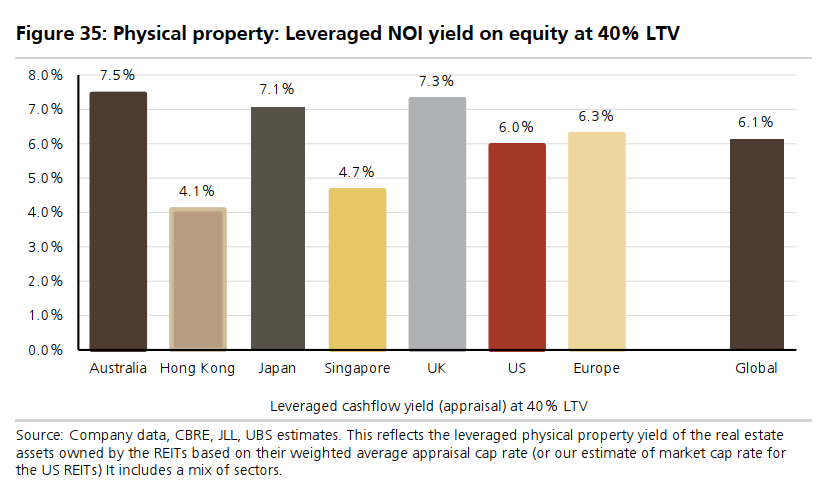 leveraged NOI yield on equity at 40% LTV