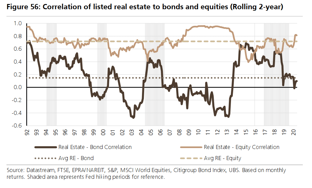 correlation of listed real estate to bonds and equities